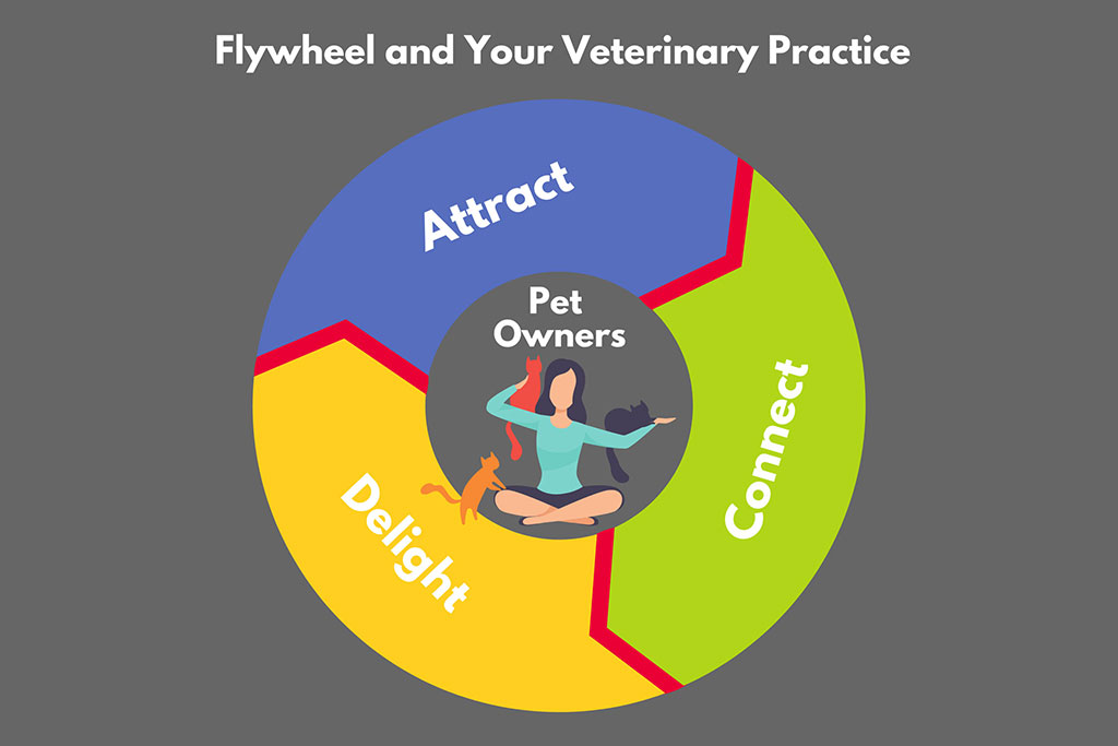 The Ultimate Vet Practice Business Model